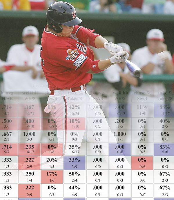 baseball statistics research papers With over 55,000 free research papers we have the writing help you need become a better writer in less time.